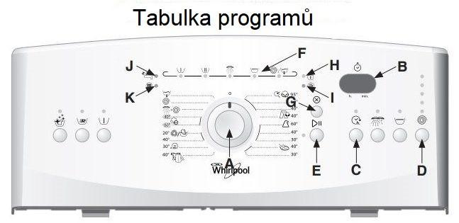 Tabulka programů