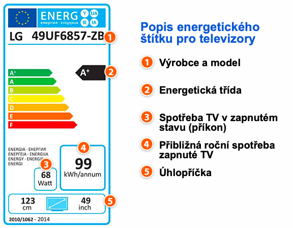 energetický štítek popis