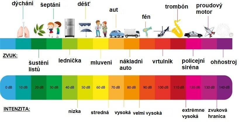 Obrázek s popisem výšky decibelů
