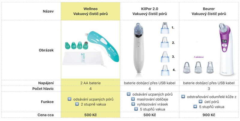 Porovnání vakuových čističů + zkušenosti a recenze