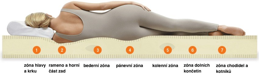Žena na matraci se sedmi zónami