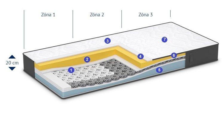 Jednotlivé části matrace iMemory S Plus v průřezu