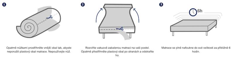 Návod na rozložení matrace iMemory S Plus