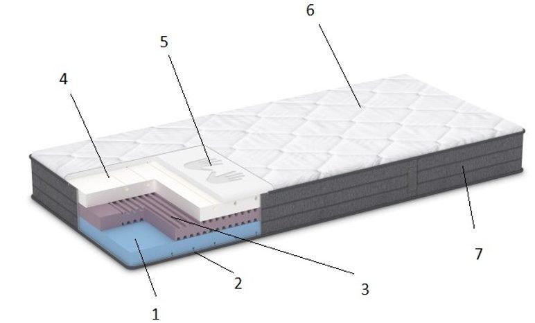Popis částí matrace