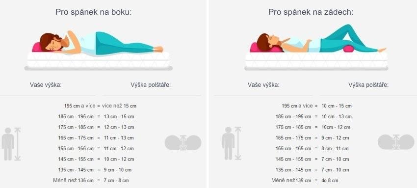 Spánkové polohy pro výběr polštáře