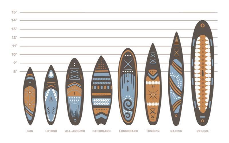 všechny typy paddleboard