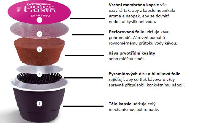 Části kapsle kávovaru Krups