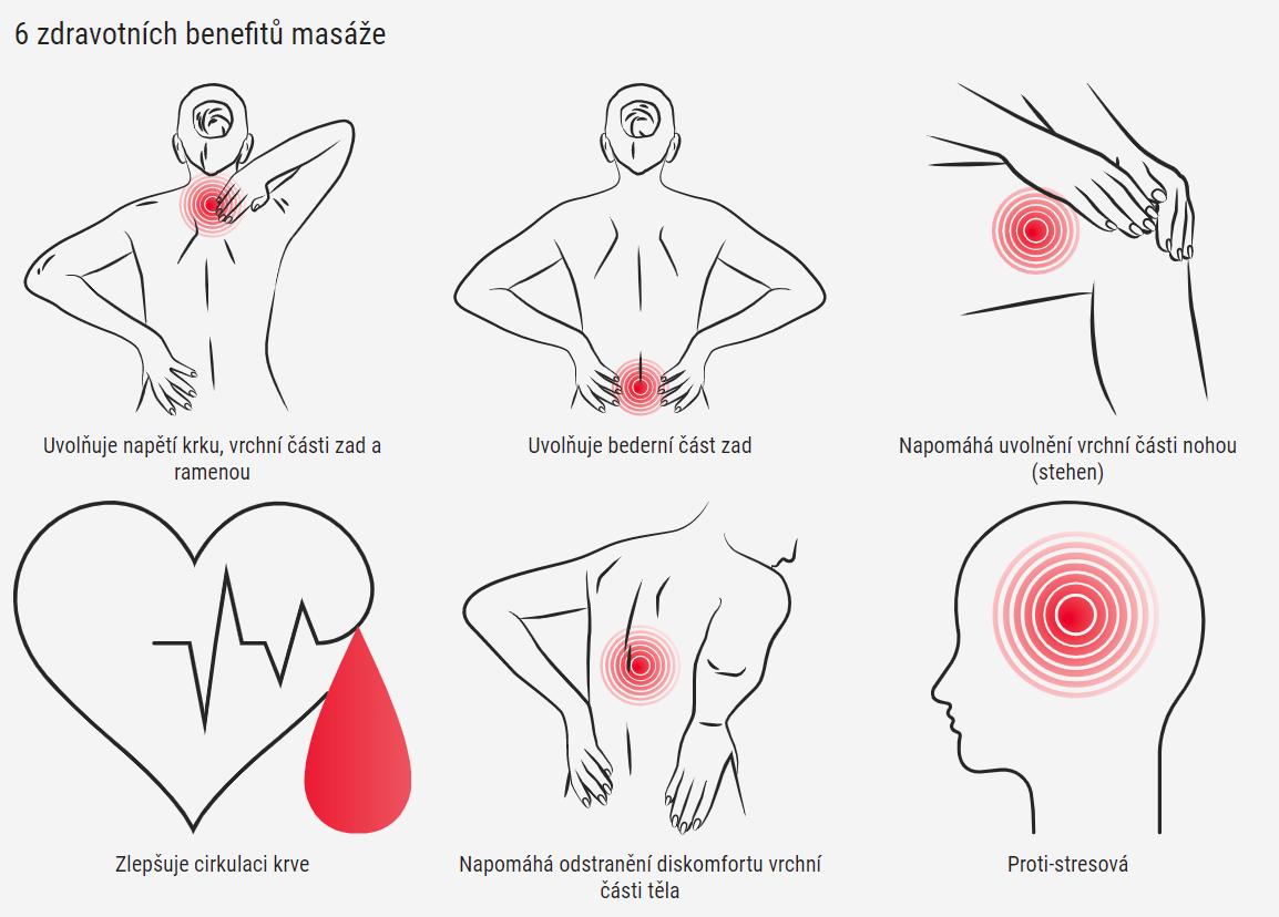 Masážní podložka zad a nohou Shiatsu 4v1 - účinky masáže