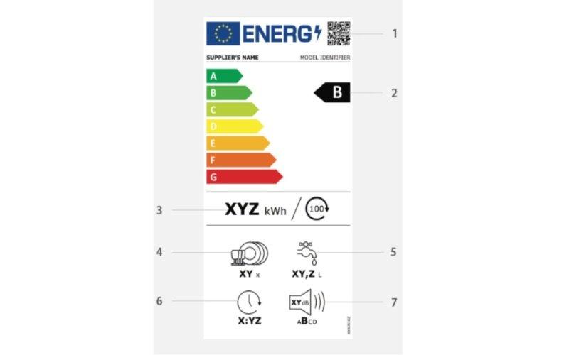 Popis symbolů na energetickém štítku
