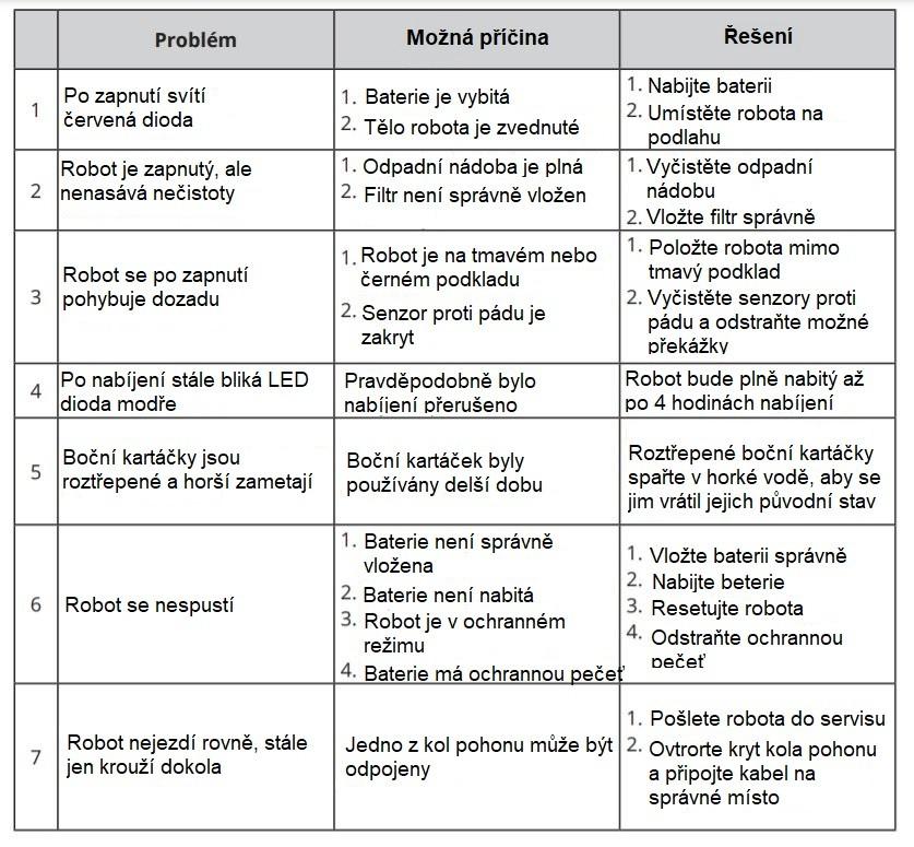 Chybové hlášky, příčiny a řešení problémů