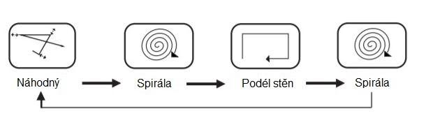 Režimy čištění robotického vysavače