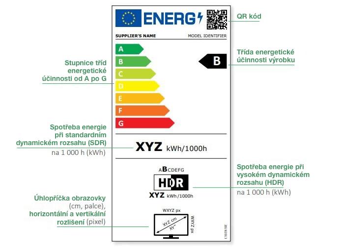 nový energetický štítek televizory